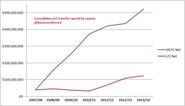 MCFC LFC transfer spend