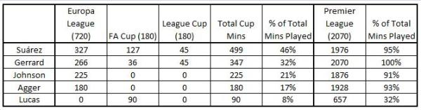 Cups v League Mins Played