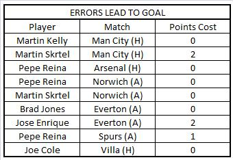 LFC PLAYERS ERRORS