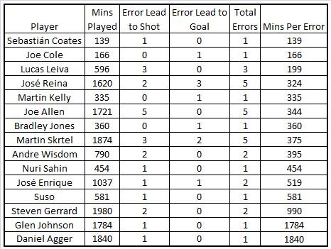 LFC PLAYERS TOTAL ERRORS