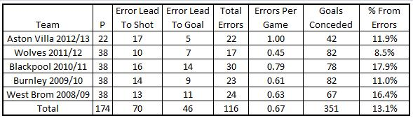 PL Worst Defences Errors