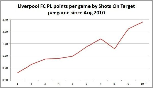 The Influence of Shots On Target upon Points Per Game