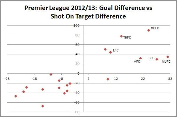 Shots On Target Difference