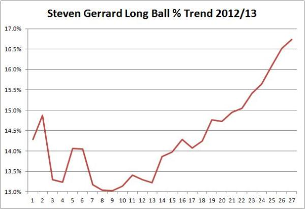 SG LB Trend