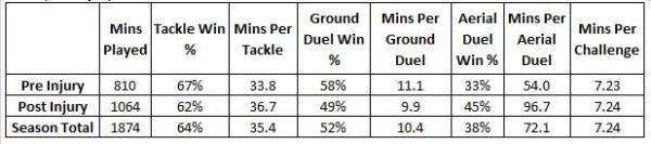 Joe Allen Challenge Stats