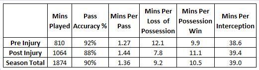 Joe Allen Performance Stats