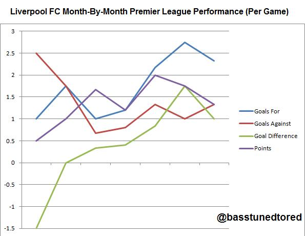 LFC Month By Month Performance