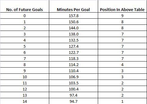 Suarez Future Goals