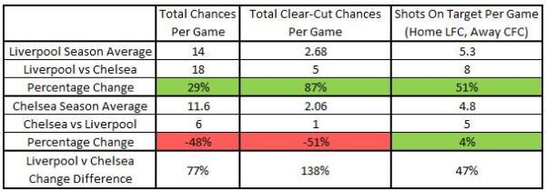 LFC v CFC Stats