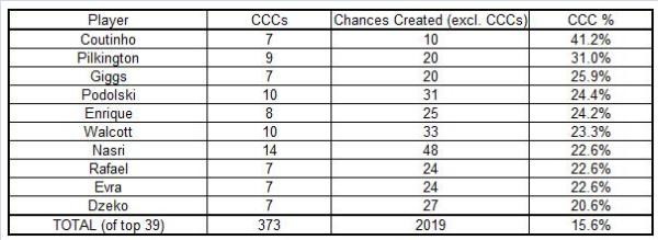 PL CCC percentages