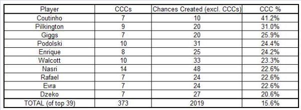 PL CCC percentages
