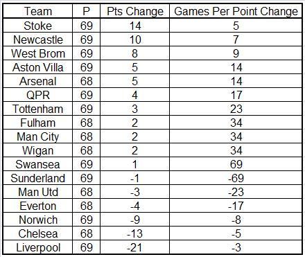 RJ Points Table