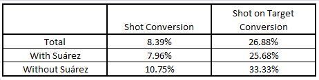 LS Shot Conversion