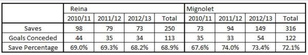 PR SM Save Percentage