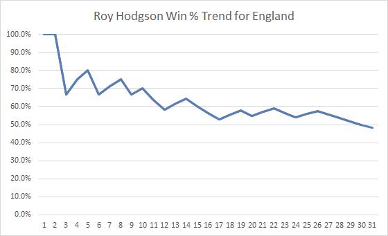 Roy Trend
