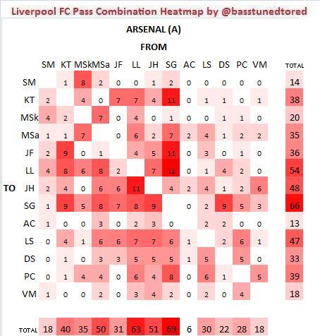 AFC A Pass Combos