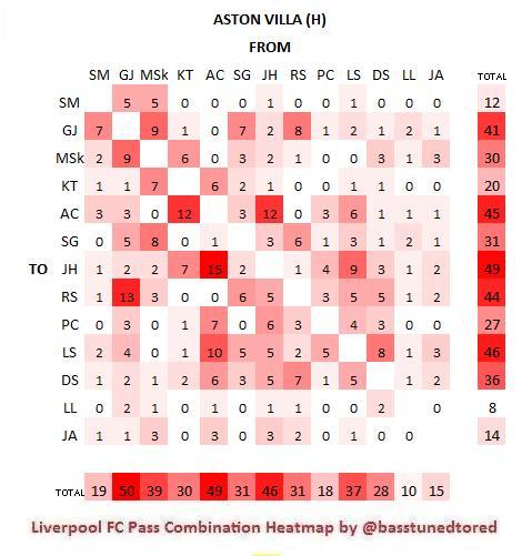 Aston Villa H Heat Map