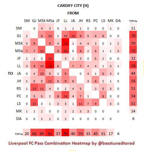 Cardiff H Heat Map