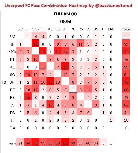 Fulham A Pass Combos