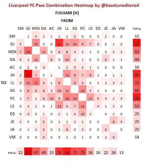 Fulham H Pass Combo