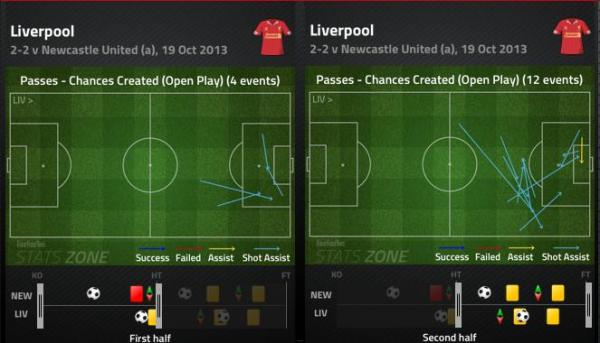 LFC Chances 1st and 2nd half