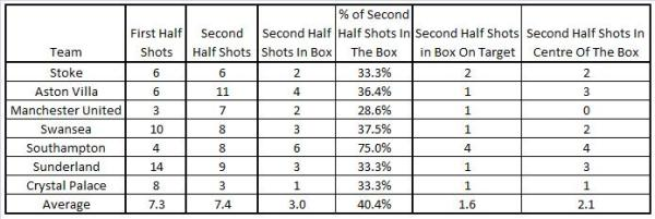 LFC Opposition shots in the box Second Half