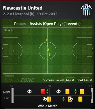 Newcastle assist