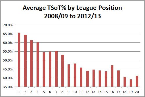 TSoT by League Position