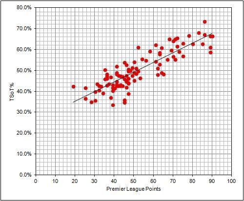 TSoT PL Points 200809 201213