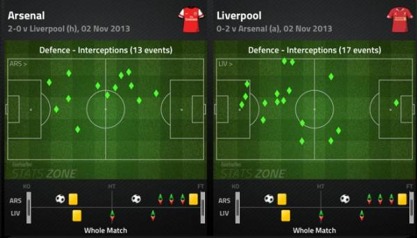 AFC LFC Interceptions