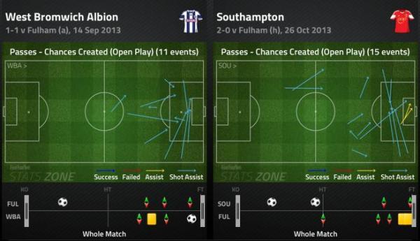 Fulham Chances Against