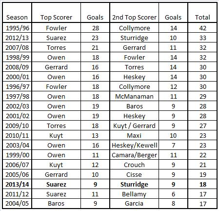 LFC PL Top Scorer Duos