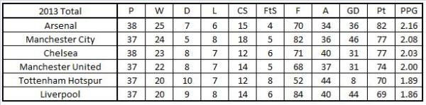 2013 Table