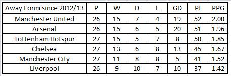 Away Form for big six