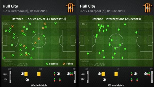 Hull v LFC Tackles