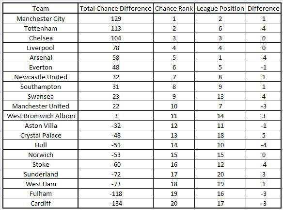 Chance Difference League Table