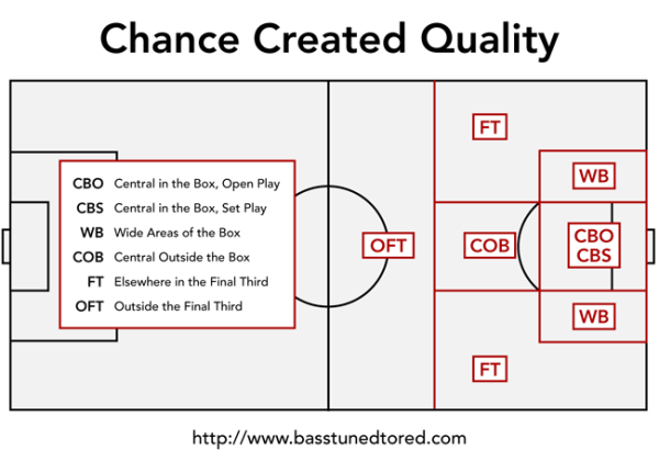 Chance Quality Map