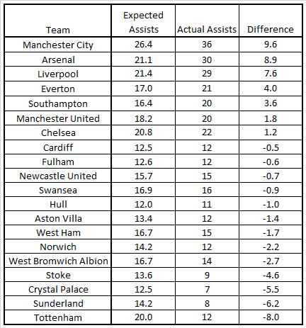 Expected Assists