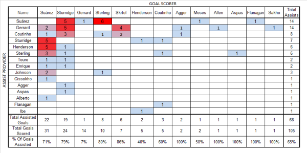 Sterling assists, Suarez assists, Sturridge assists, coutinho assists gerrard assists