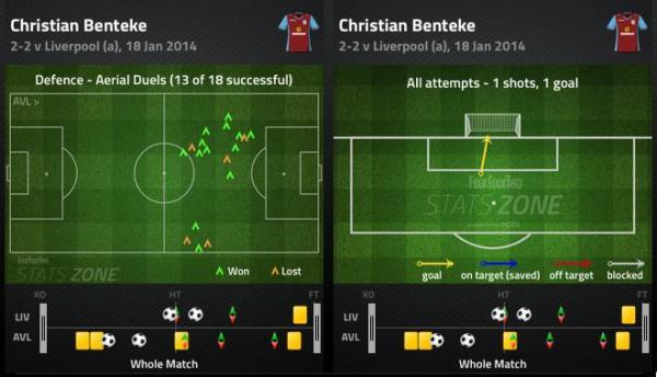 LFC AVFC Benteke