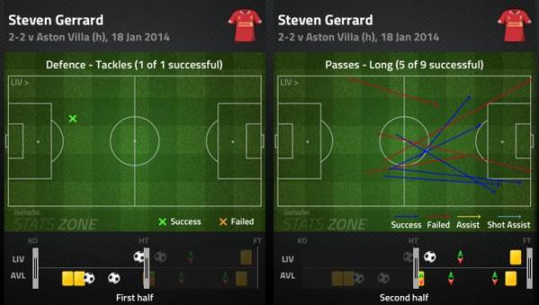 LFC AVFC Gerrard