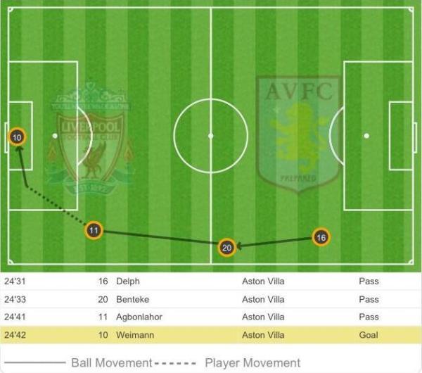 LFC AVFC Goal 1