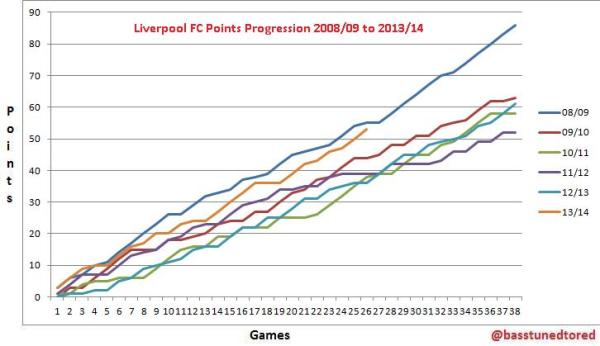 lfc-39-points-2010-2014-full-season