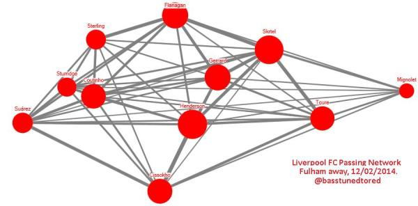 LFC FFC Away Pass Network