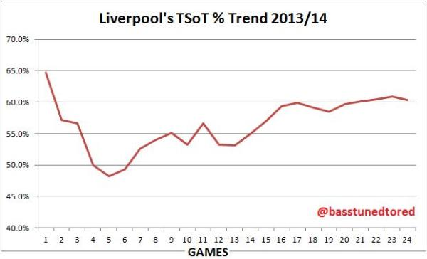 LFC TSoT Trend