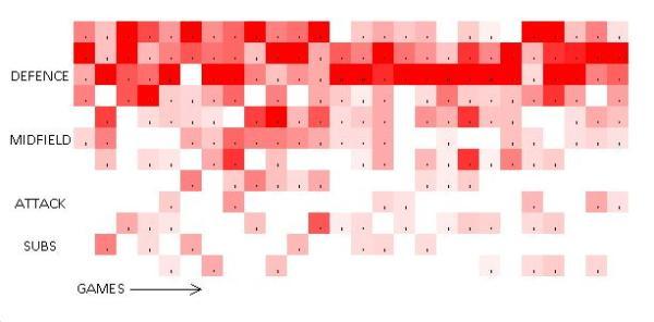 Mignolet Heat Map
