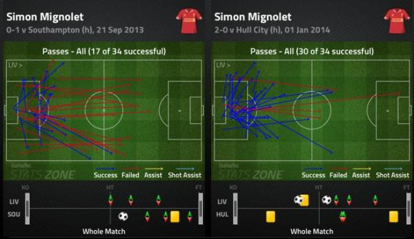 SM Pass charts