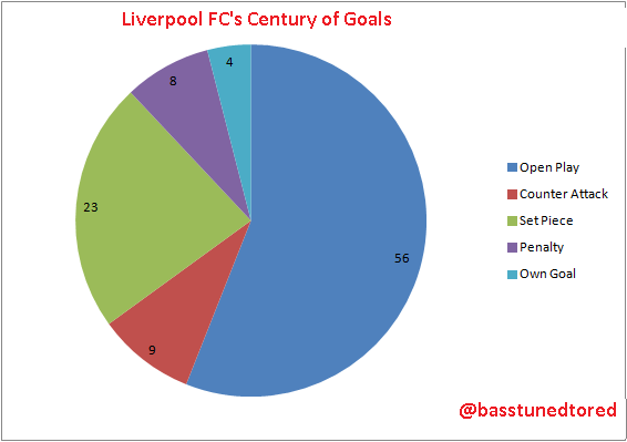 LFC Century Goal Types
