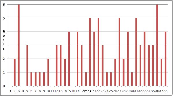 LFC Century Goals By Game