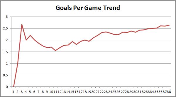LFC Century Goals Per Game
